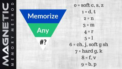 The Major System on the Magnetic Memory Method memory improvement blog