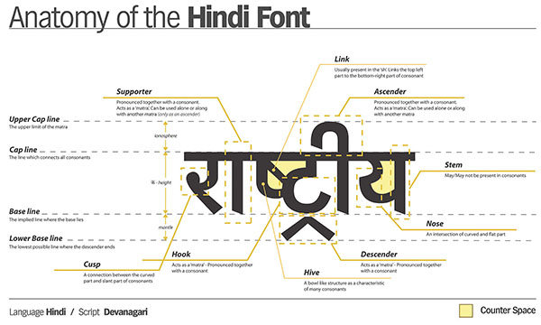 Anatomy_of_hindi_font
