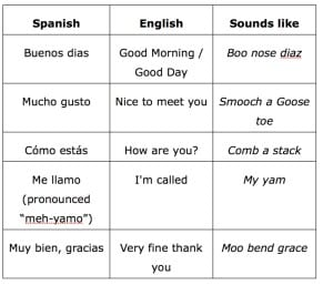 Key Spanish Phrases