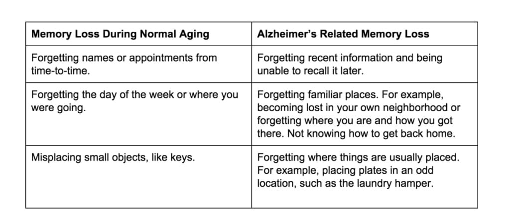 Table showing normal aging versus Alzheimer's related memory loss