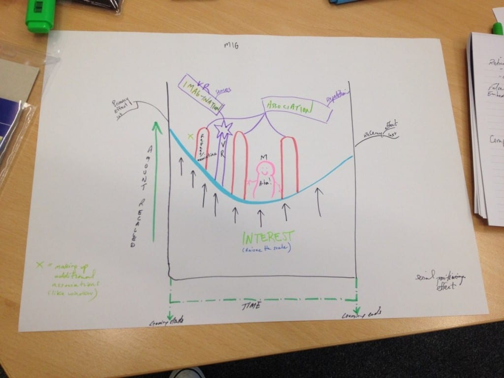 The Most Powerful Graph In The World as Drawn by Anthony Metivier based on Tony Buzan teachings