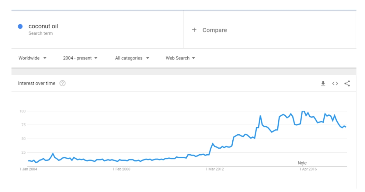 Image showing traffic stats on the keyword Coconut Oil after the idea it helps with Alzheimer's went viral