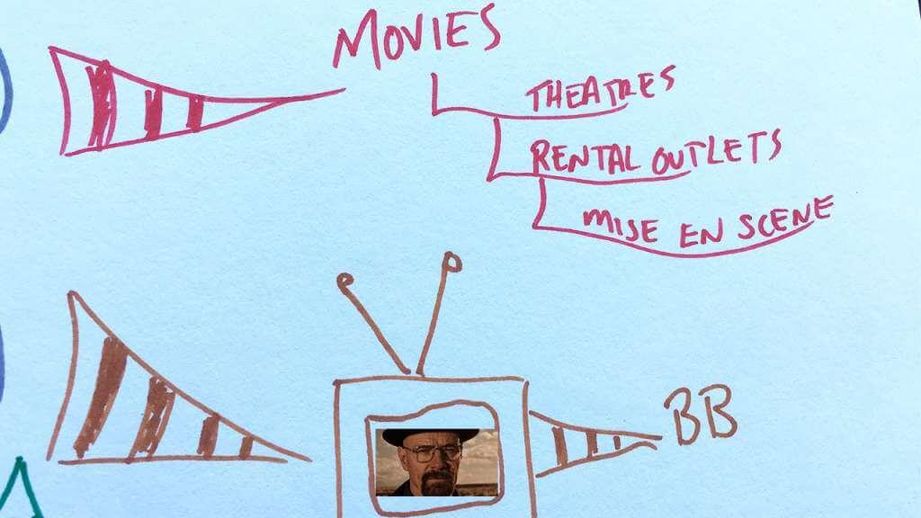 Mind Mapping Example using TV shows and movies to improve memory