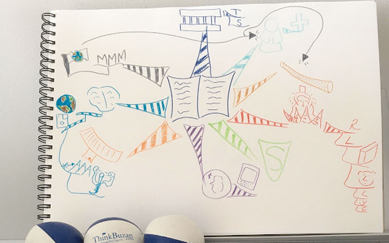 Mind Map Example for Creating and Memorizing A Speech
