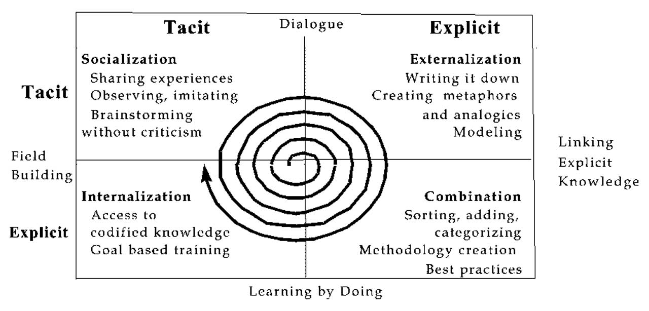 spiral of knowledge