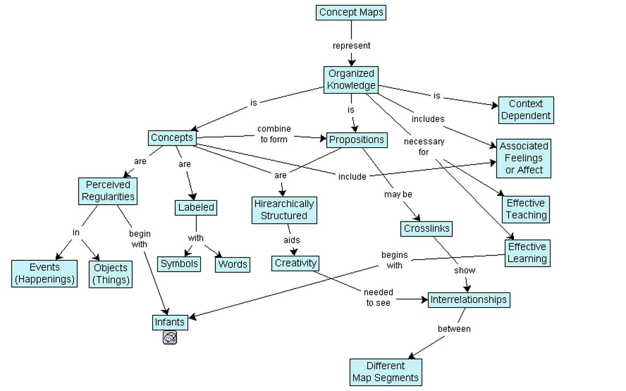 A concept map, a type of visualization similar to mind mapping.