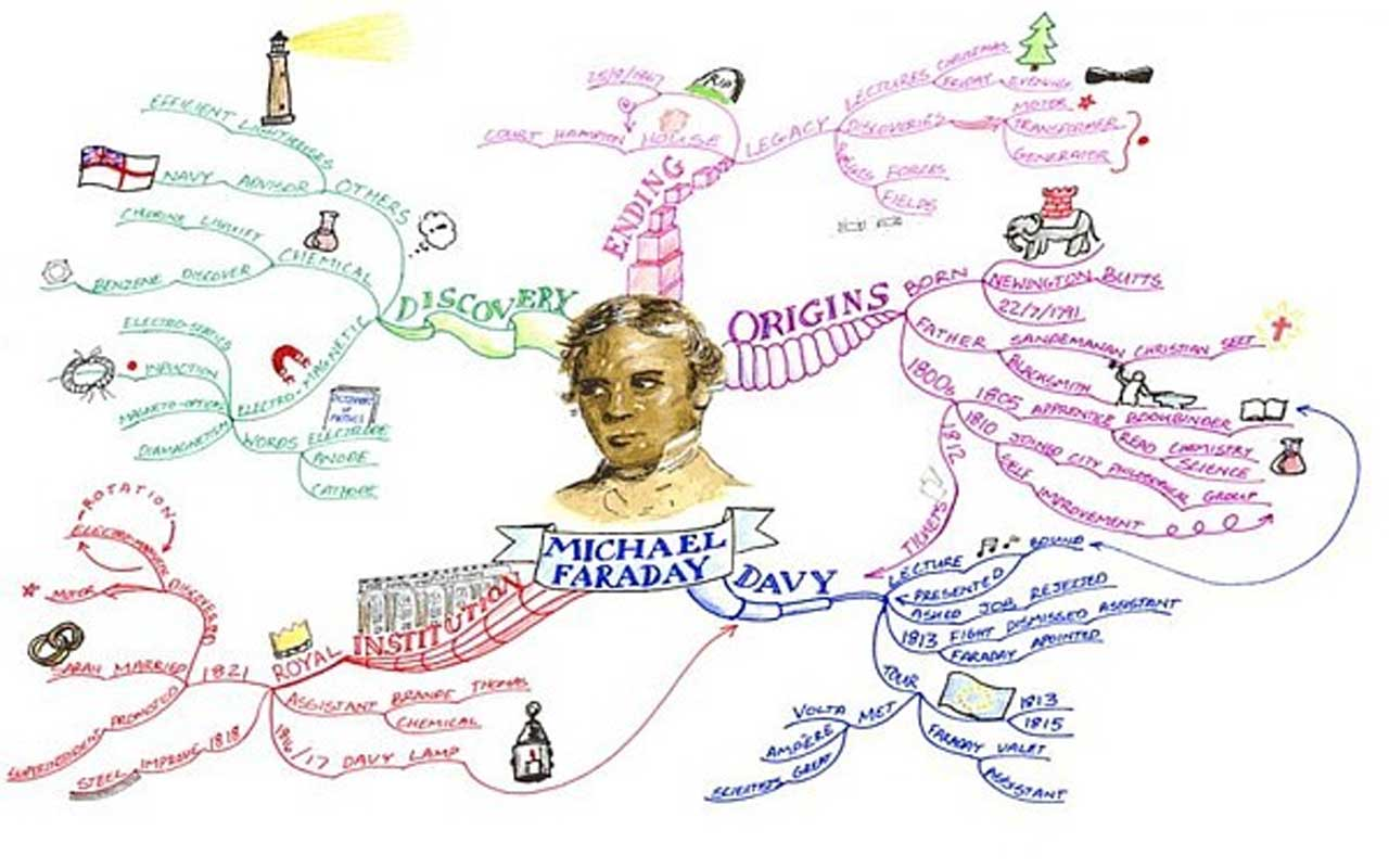 A mind map of Michael Faraday, with branches for discovery, origins, and institution.