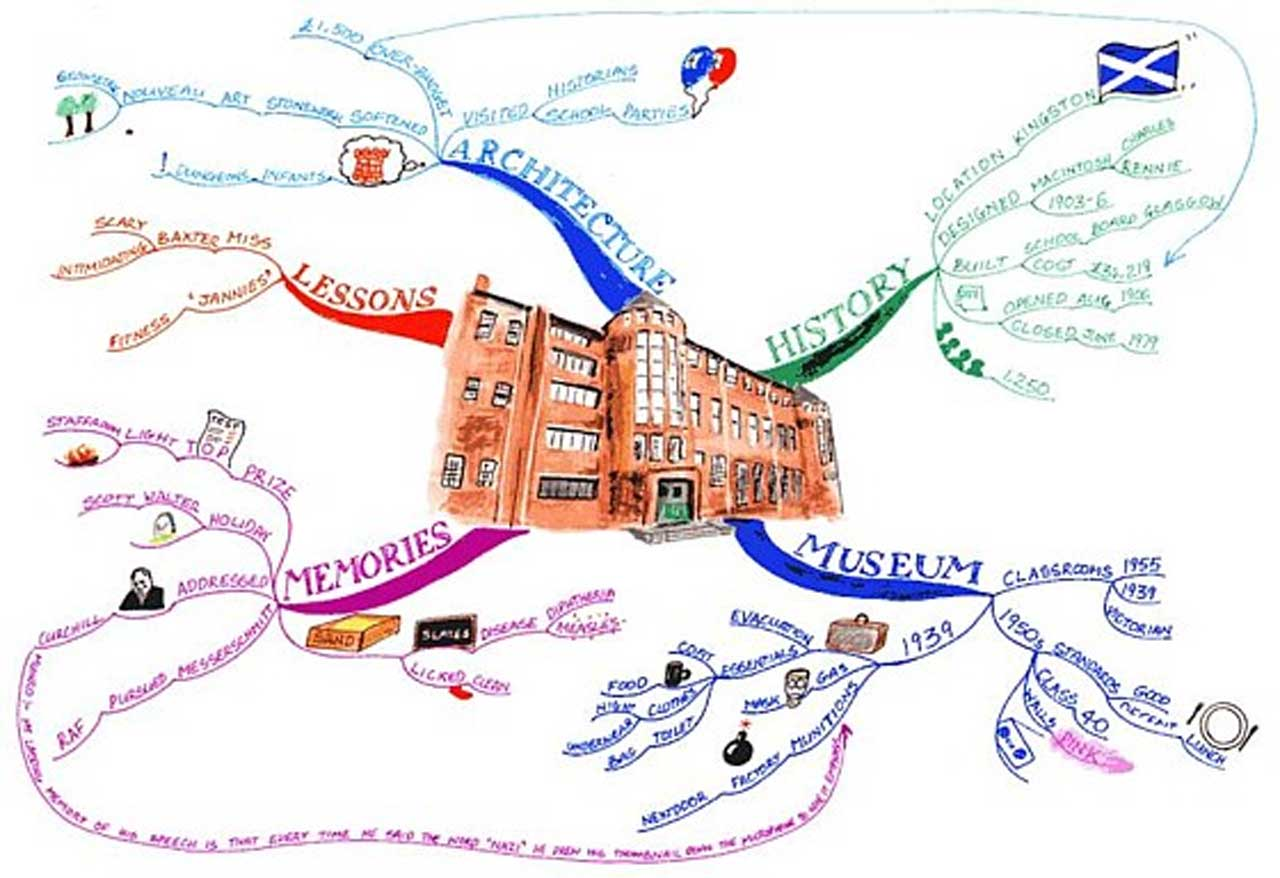 A mind map from MindMapArt, detailing memories, lessons, and history.