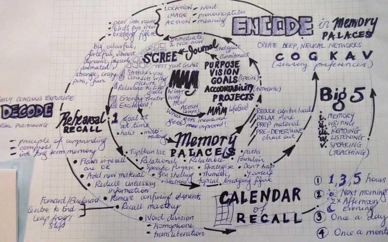 Ke Ko's memory palace mind map.