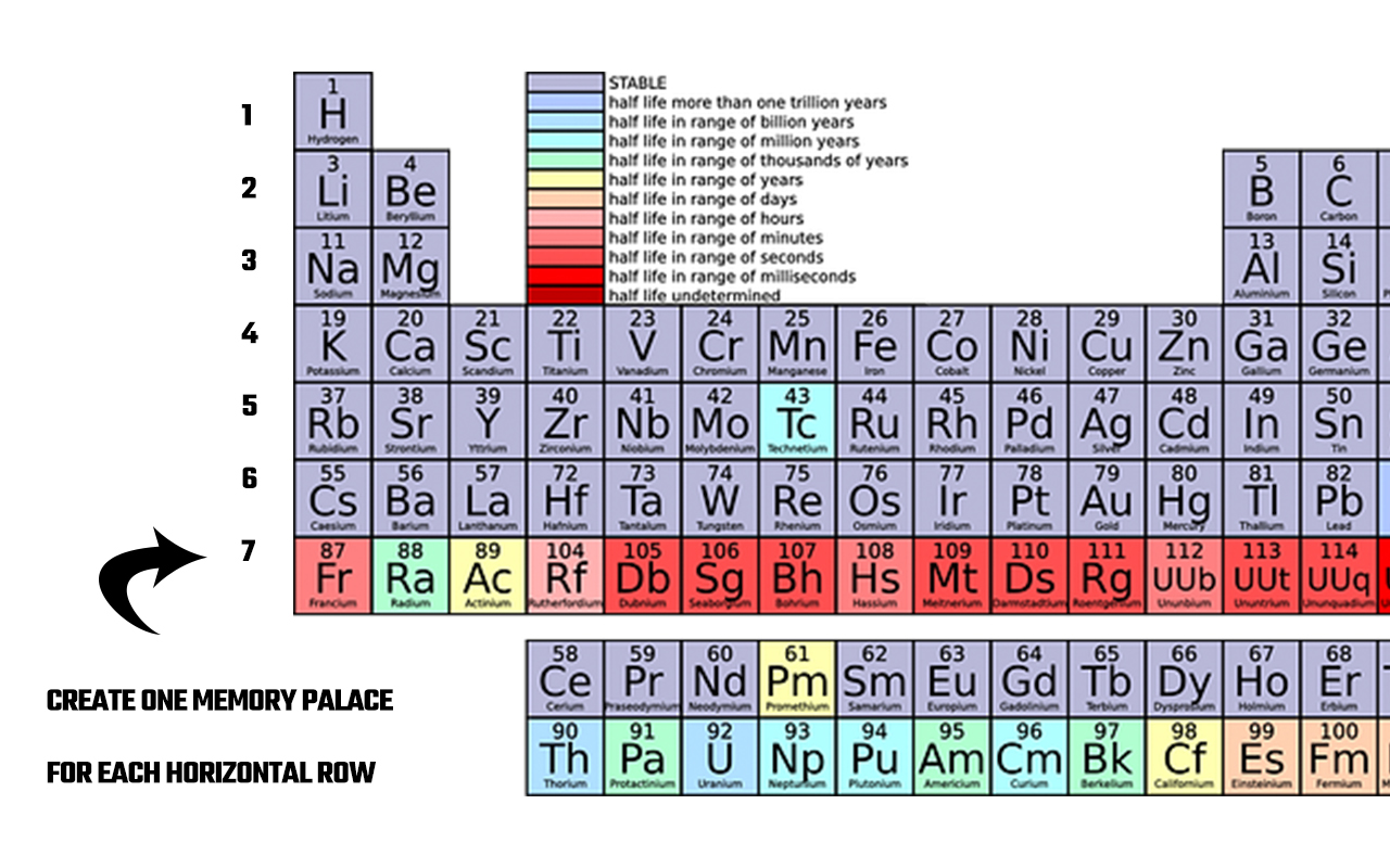 Mnemonic Example for How to Memorize the Periodic Table Using A Memory Palace Network