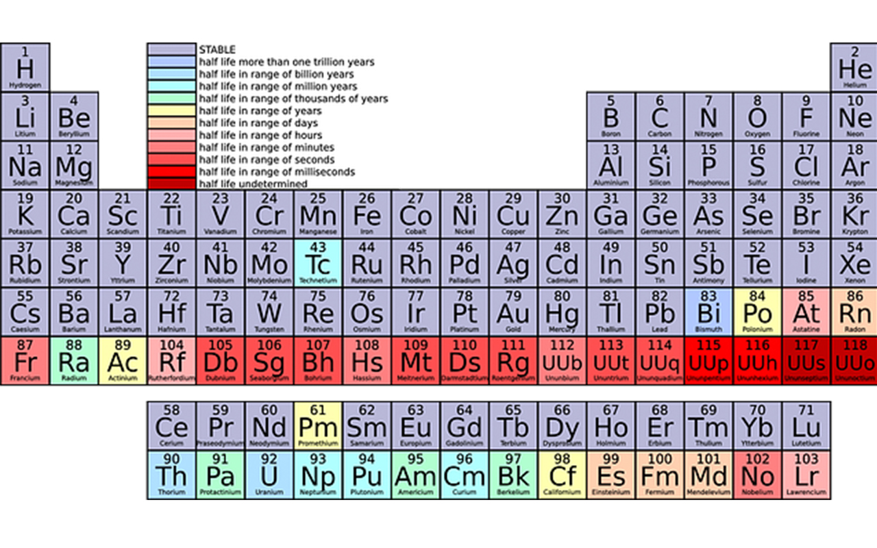 The Periodic Table of the Elements for mnemonics