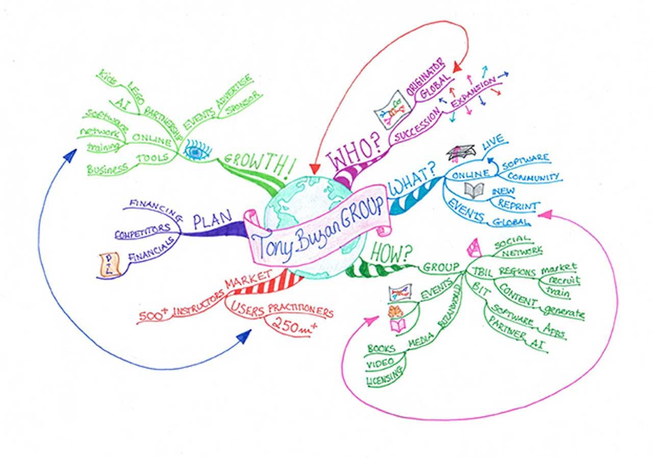 A Tony Buzan Group mind map.