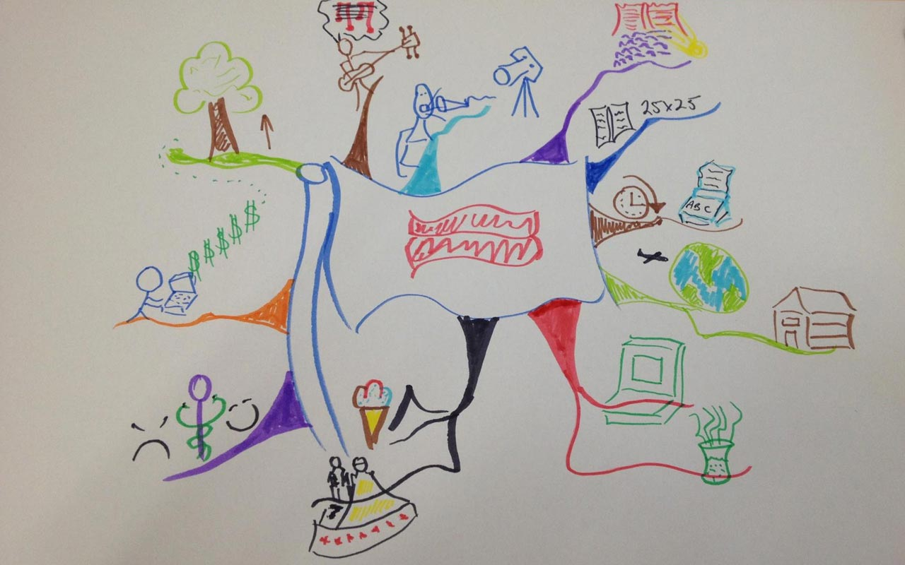 A mind map drawing of Anthony's. Mind mapping can help you in your quest to visualize clearly.