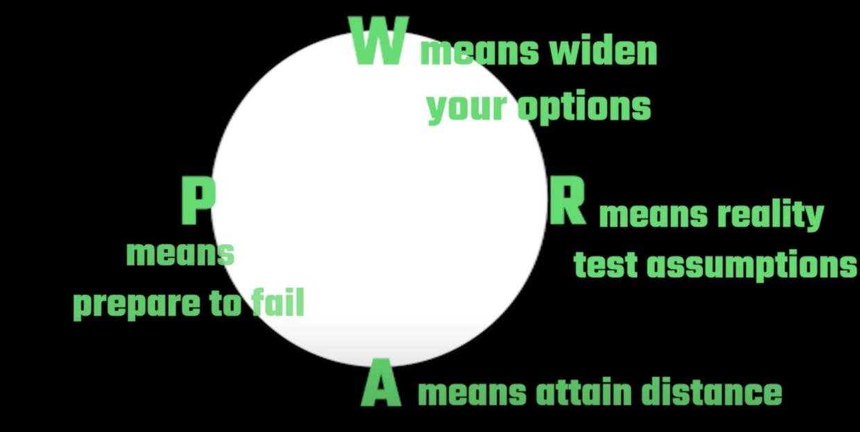 WRAP means