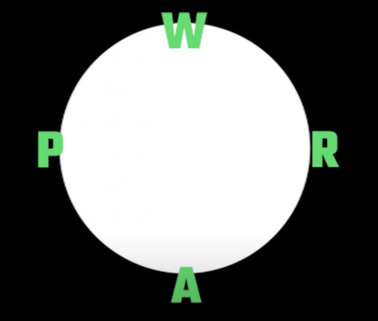 a circle broken into fourths