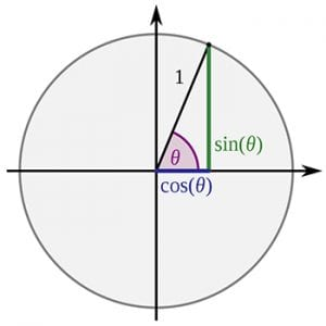 how to memorize the unit circle fast feature image