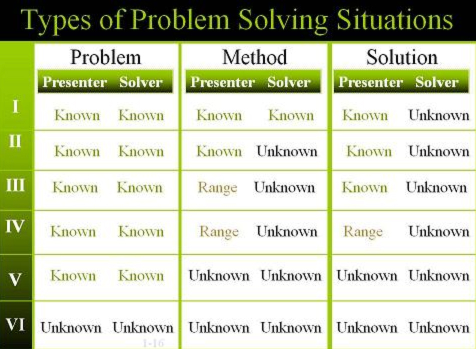 discover projects problem solving model example