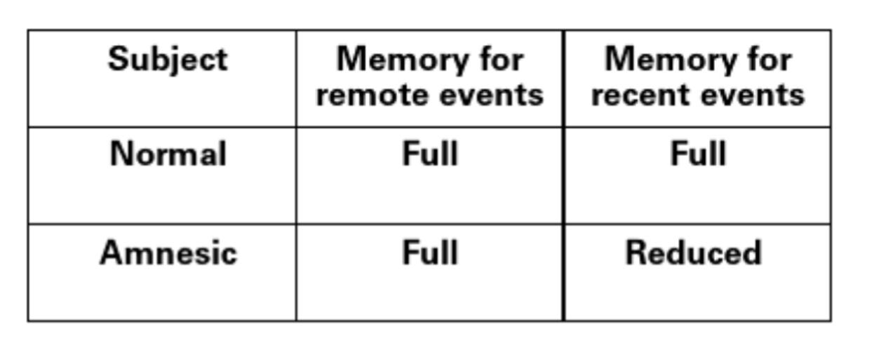 recent vs remote retrograde amnesia