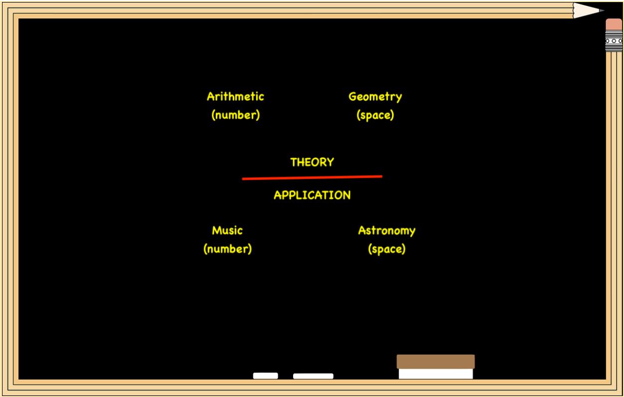 the quadrivium for leaning spatial reasoning skills