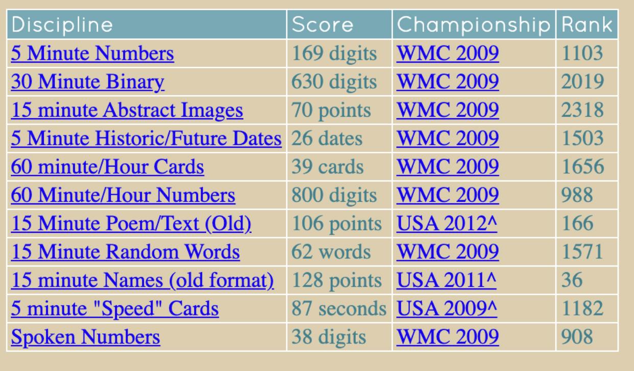 ron white world memory championship statistics